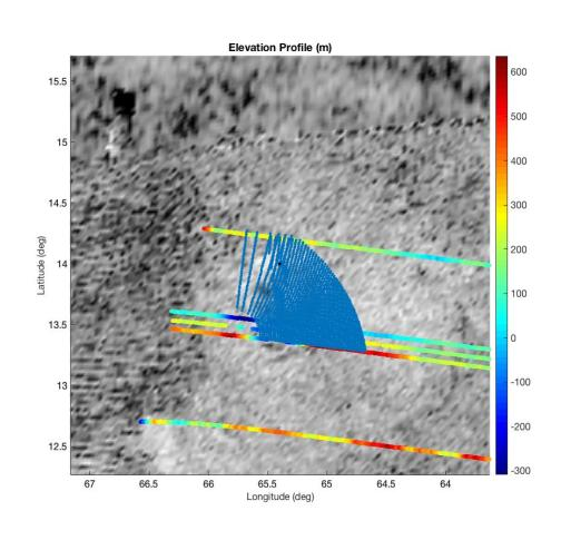 Figure 3a. Soi Crater. All the possible center points using the range of points for rl, rr, and dc over a range of 50 increments to plot more easily.