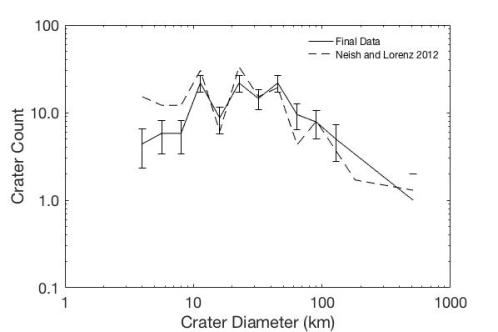 Figure 6 Crater Count2 (1)